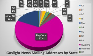 HSR mailing list graph